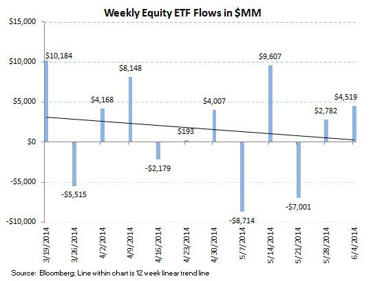 ICI Fund Flow Survey - 2Q Aggregate Flow Greatly Favoring Fixed Income Over Equities - ICI chart 7