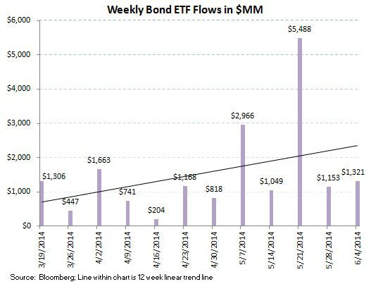 ICI Fund Flow Survey - 2Q Aggregate Flow Greatly Favoring Fixed Income Over Equities - ICI chart 8