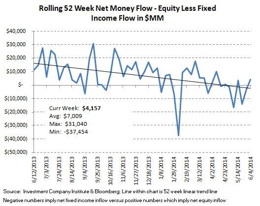 ICI Fund Flow Survey - 2Q Aggregate Flow Greatly Favoring Fixed Income Over Equities - ICI chart 9