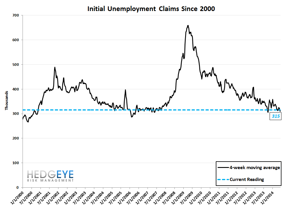 INITIAL CLAIMS: TIME TO GO GRIZZLY? - 10