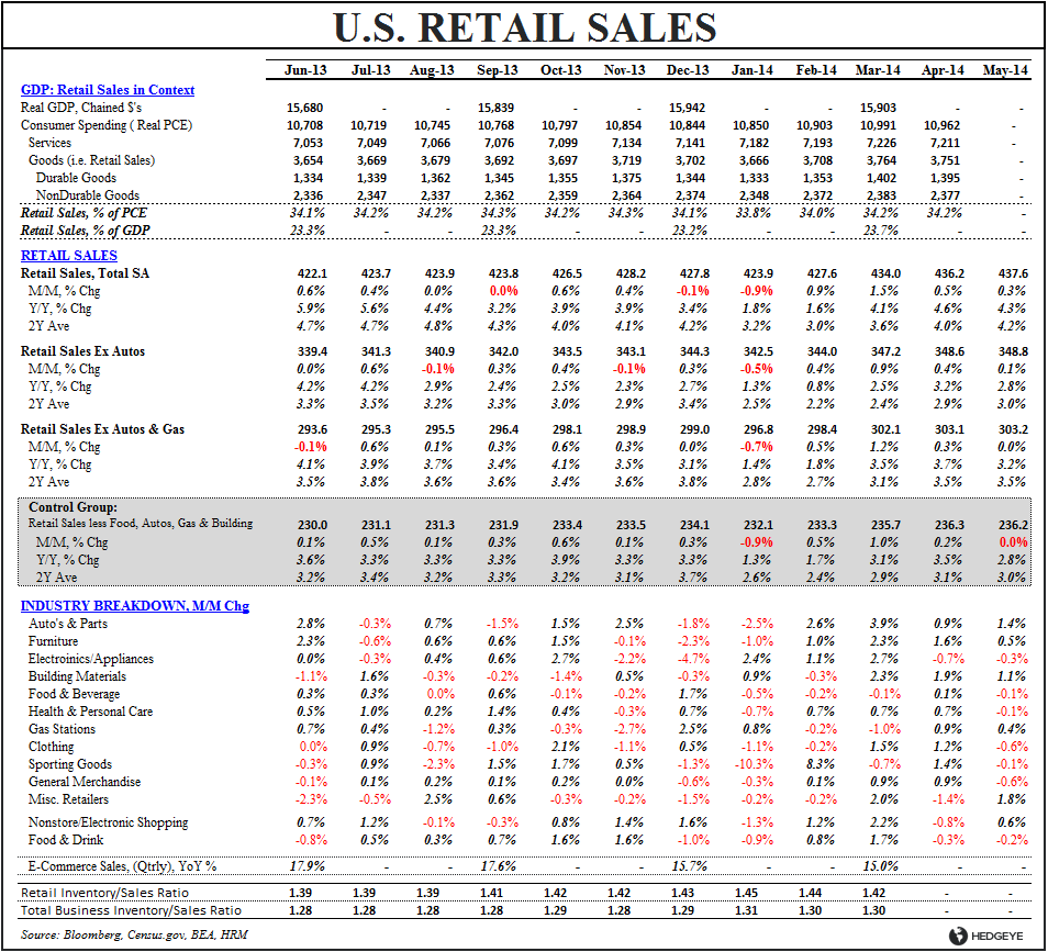 COGNITIVE DISSONANCE: DEATH BY A THOUSAND DATA POINTS - Retail Sales Table