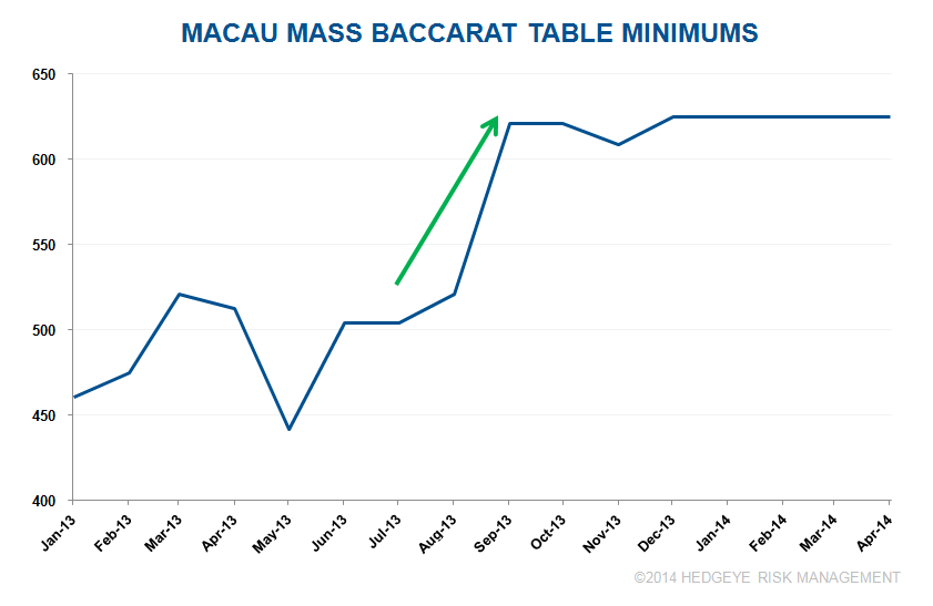 MACAU: HANDICAPPING MASS DECELERATION - 3