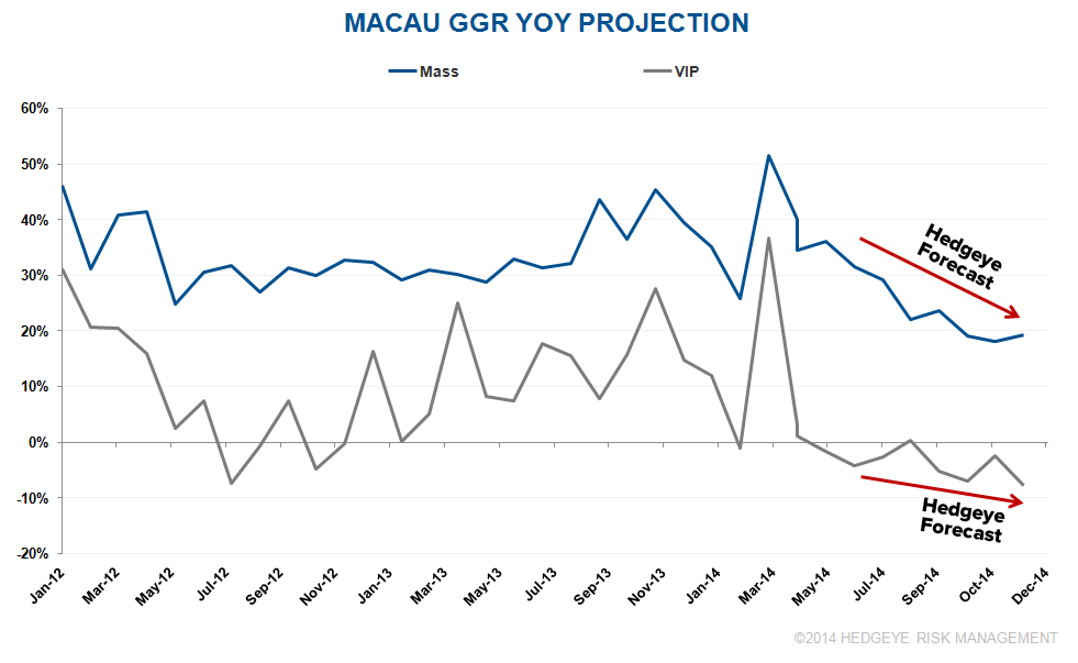 MACAU: HANDICAPPING MASS DECELERATION - 8