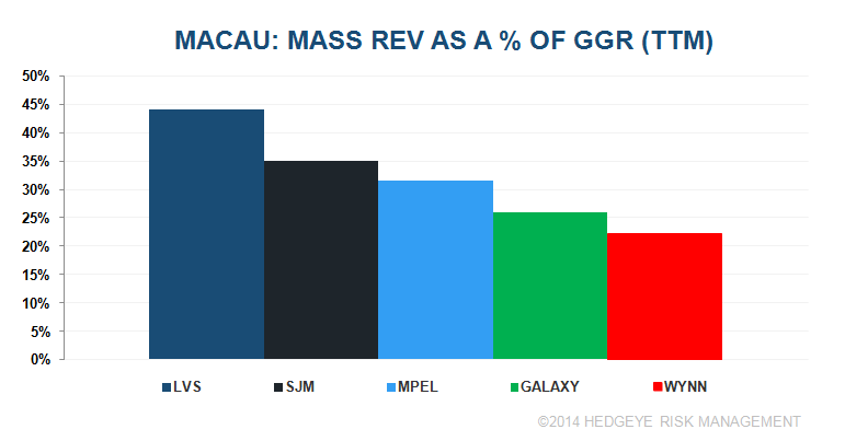 MACAU: HANDICAPPING MASS DECELERATION - g