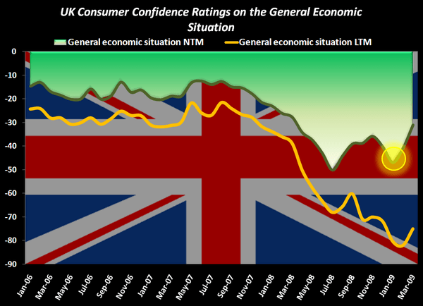 UK: Don't Ignore the Facts - UK Consumer Conf Chart