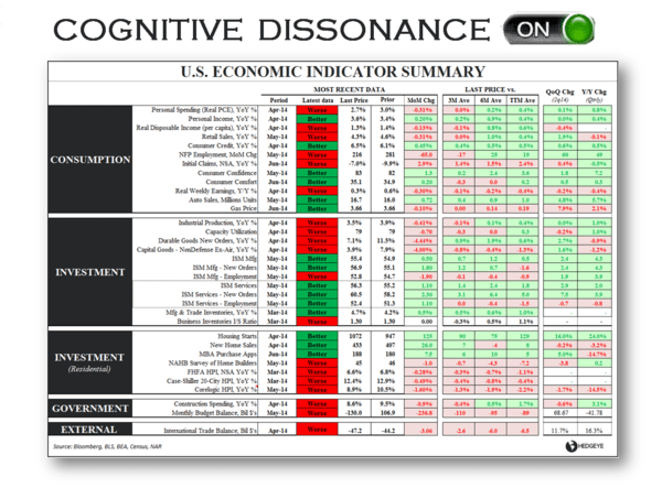 CHART OF THE DAY: Cognitive Dissonance #On - chartofday