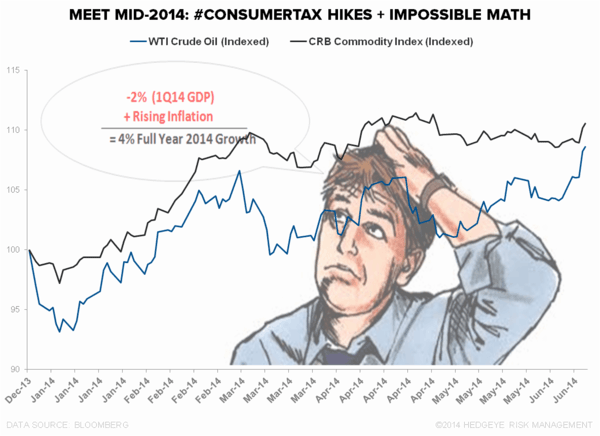 It's Almost Mathematically Impossible to Get to Consensus Macro GDP Estimates. - drake22
