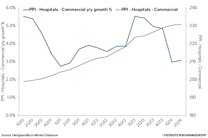 Investing Ideas Newsletter - PPI Hosp Comm
