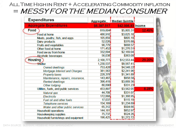 CHART OF THE DAY: Messy for Median Consumer - chartofday