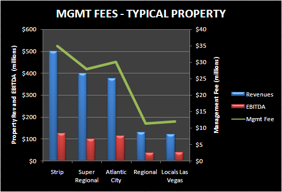 A NEW GROWTH VEHICLE? - MGMT FEES BY MARKET