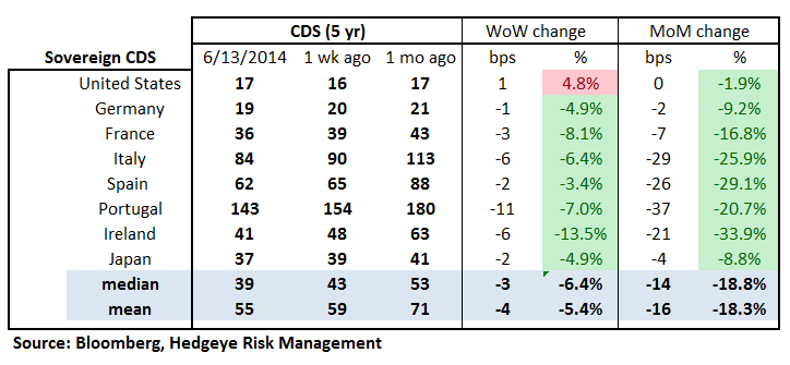MONDAY MORNING RISK MONITOR: FED FOCUS - 18