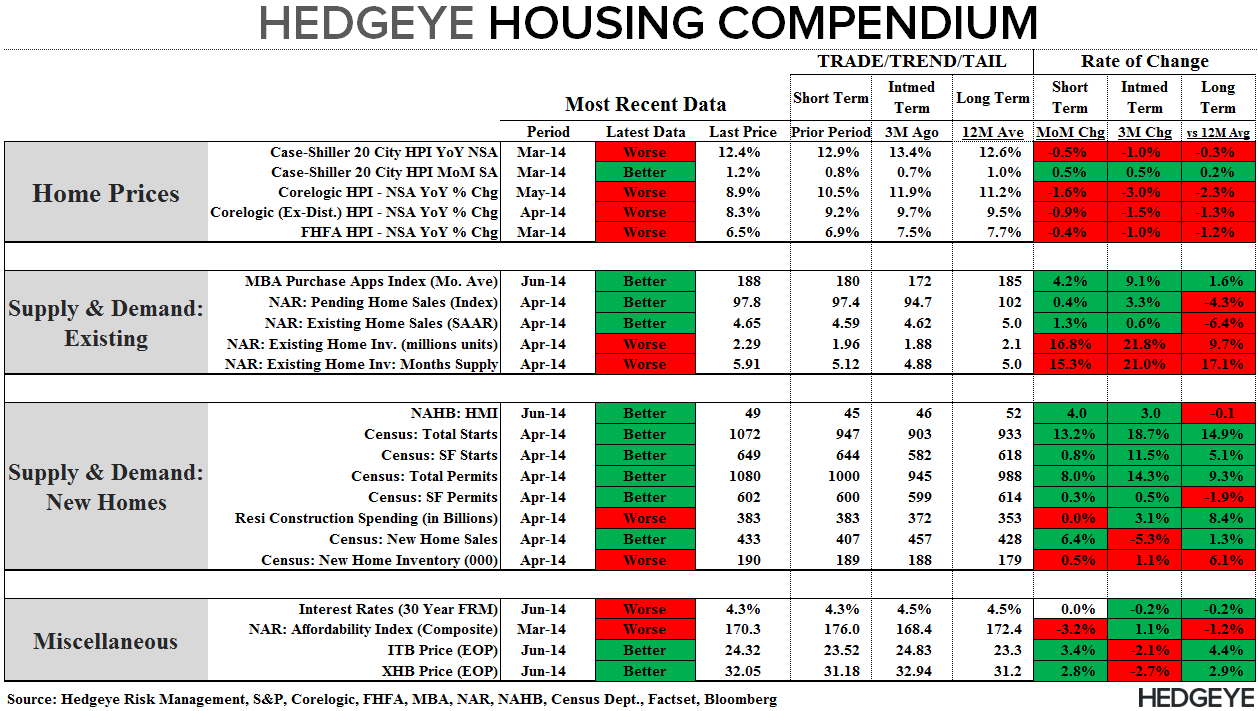 BUILDER CONFIDENCE IMPROVES, BUT REMAINS IN BEARISH TERRITORY - Compendium 061614