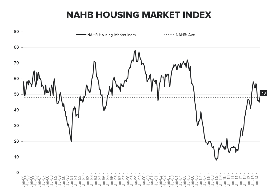 BUILDER CONFIDENCE IMPROVES, BUT REMAINS IN BEARISH TERRITORY - NAHB HMI LT