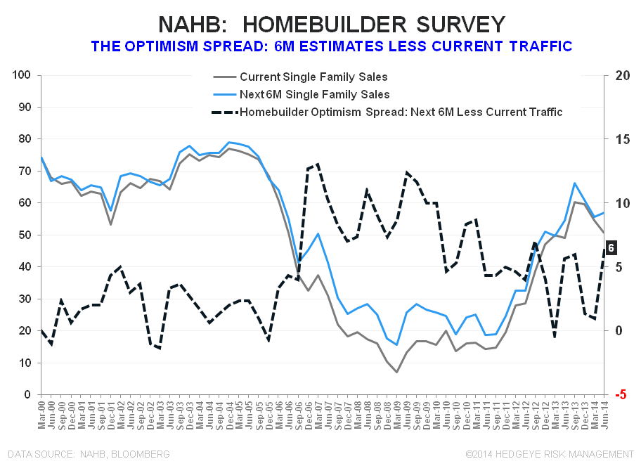 BUILDER CONFIDENCE IMPROVES, BUT REMAINS IN BEARISH TERRITORY - NAHB Optimism Spread