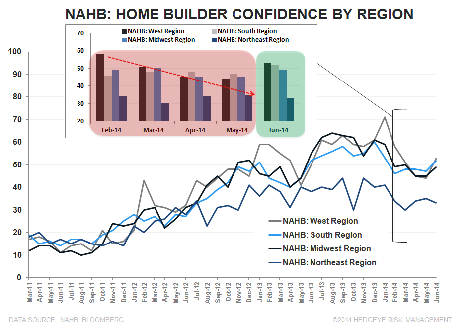 BUILDER CONFIDENCE IMPROVES, BUT REMAINS IN BEARISH TERRITORY - NAHB Regional