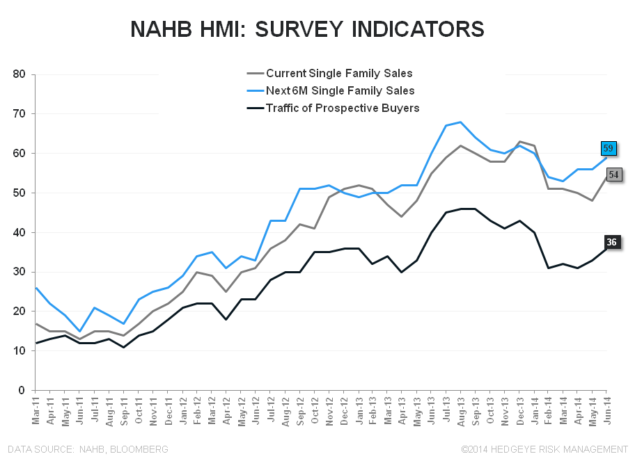 BUILDER CONFIDENCE IMPROVES, BUT REMAINS IN BEARISH TERRITORY - NAHB SubIndices