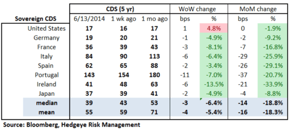 European Banking Monitor: Swaps Move Slightly Lower on the Week - chart 2 sovereign CDS