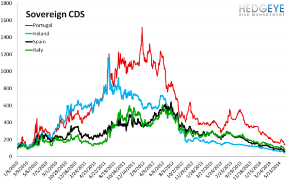 European Banking Monitor: Swaps Move Slightly Lower on the Week - chart 3 sovereign CDS