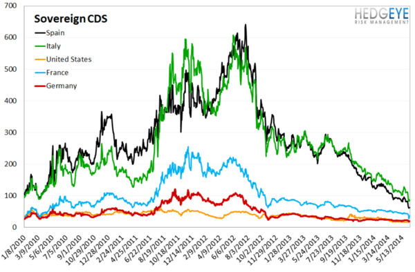 European Banking Monitor: Swaps Move Slightly Lower on the Week - chart 4 soevereign cds
