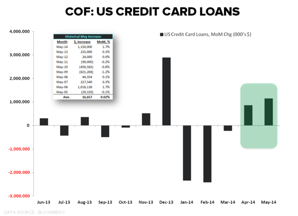 RETURN OF THE RE-LEVERING? CHART OF THE DAY - COF Card loans May