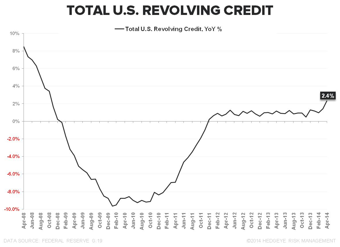 RETURN OF THE RE-LEVERING? CHART OF THE DAY - Revolving Credit