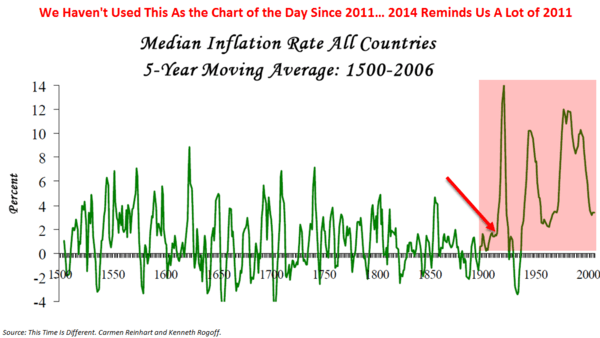 CHART OF THE DAY: What Happened in 1913? Oh, Right. - Chart of the Day