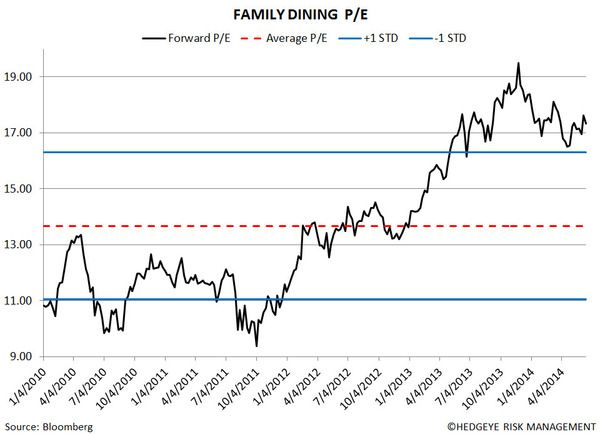 Restaurant Sector Valuation - eight