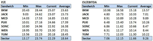 Restaurant Sector Valuation - eighteen