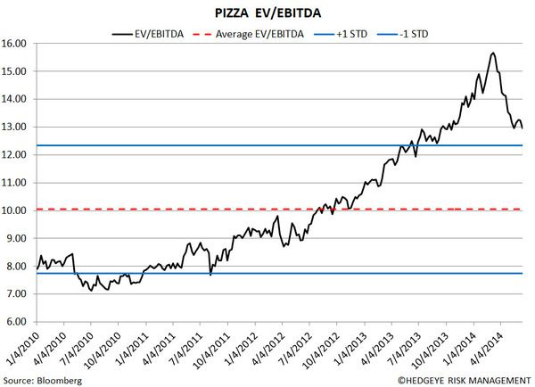 Restaurant Sector Valuation - seventeen