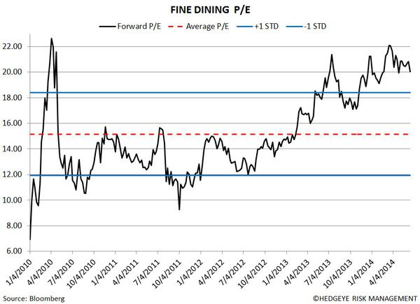 Restaurant Sector Valuation - ten