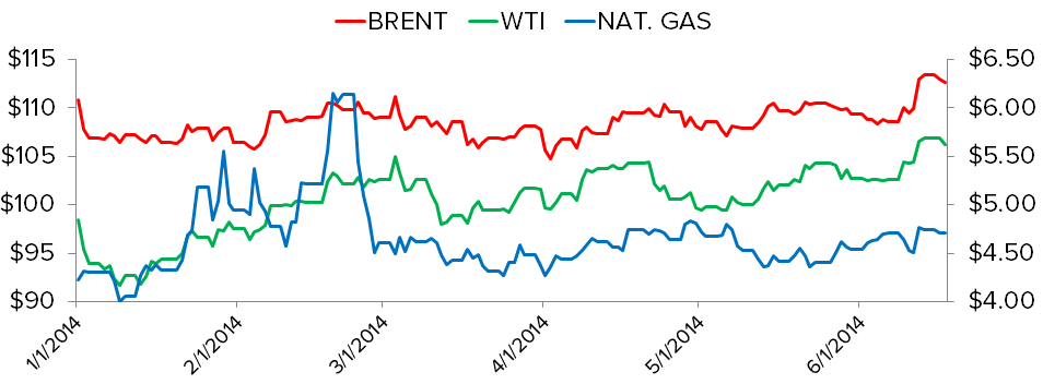 Oil and Inflation: BRENT and WTI Reach Nine-Month Highs - nat gas brent wti ytd