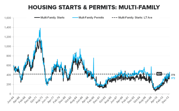 CONSTRUCTION ACTIVITY REMAINS WEAK AS SF STARTS TICK DOWN -6% M/M - Multi Family Starts   Permits LT