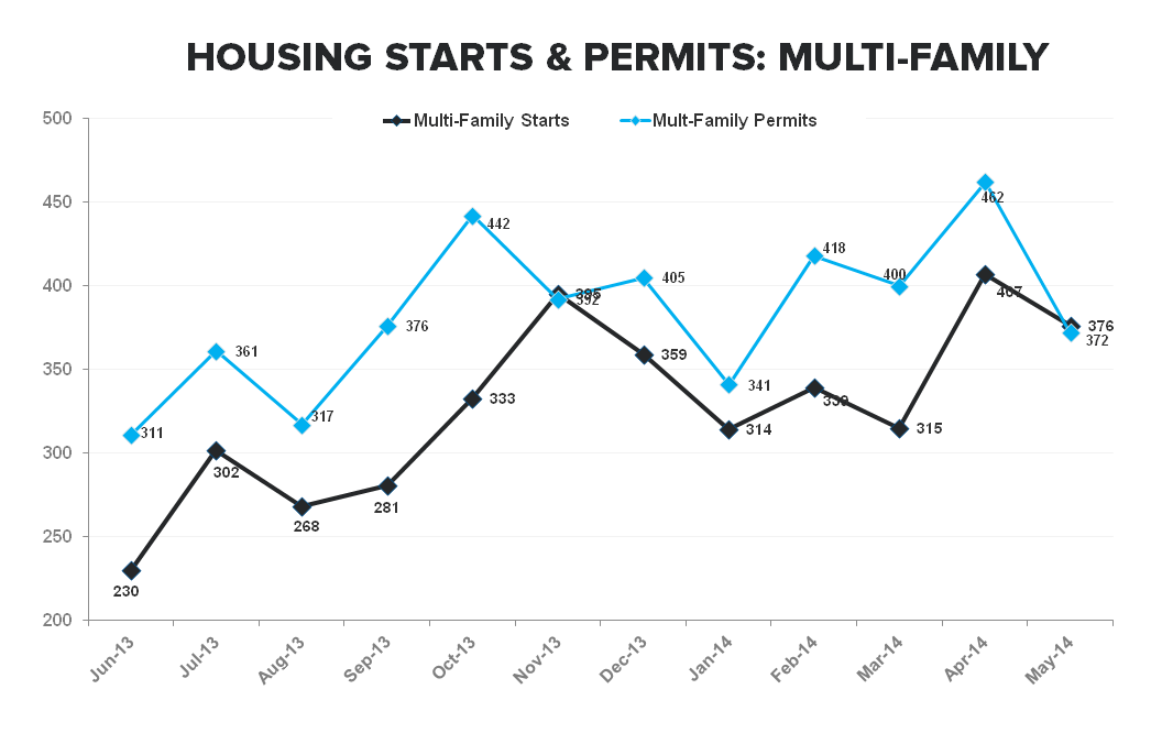 CONSTRUCTION ACTIVITY REMAINS WEAK AS SF STARTS TICK DOWN -6% M/M - Multi Family Starts   Permits TTM