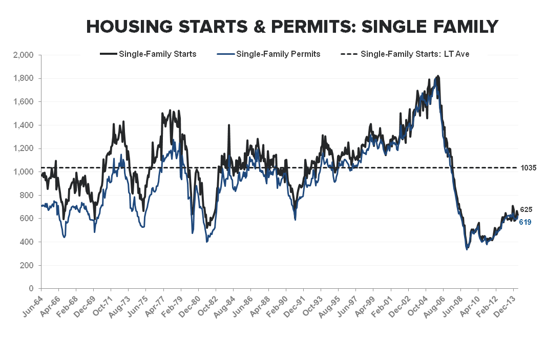 CONSTRUCTION ACTIVITY REMAINS WEAK AS SF STARTS TICK DOWN -6% M/M - Single Family Starts   Permits LT