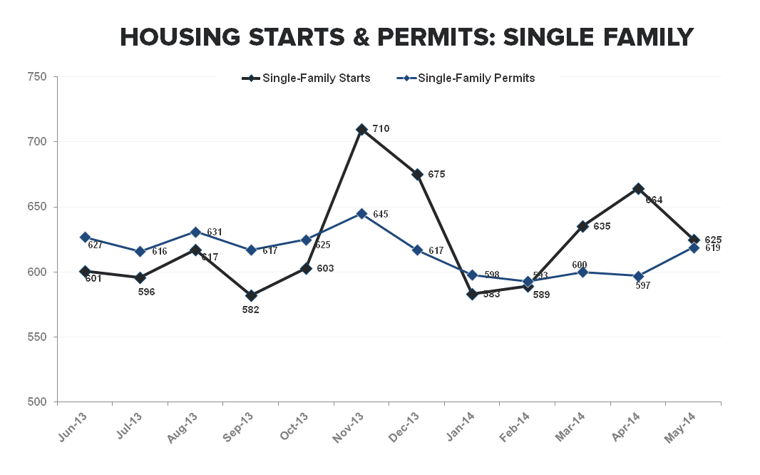 CONSTRUCTION ACTIVITY REMAINS WEAK AS SF STARTS TICK DOWN -6% M/M - Single Family Starts   Permits TTM