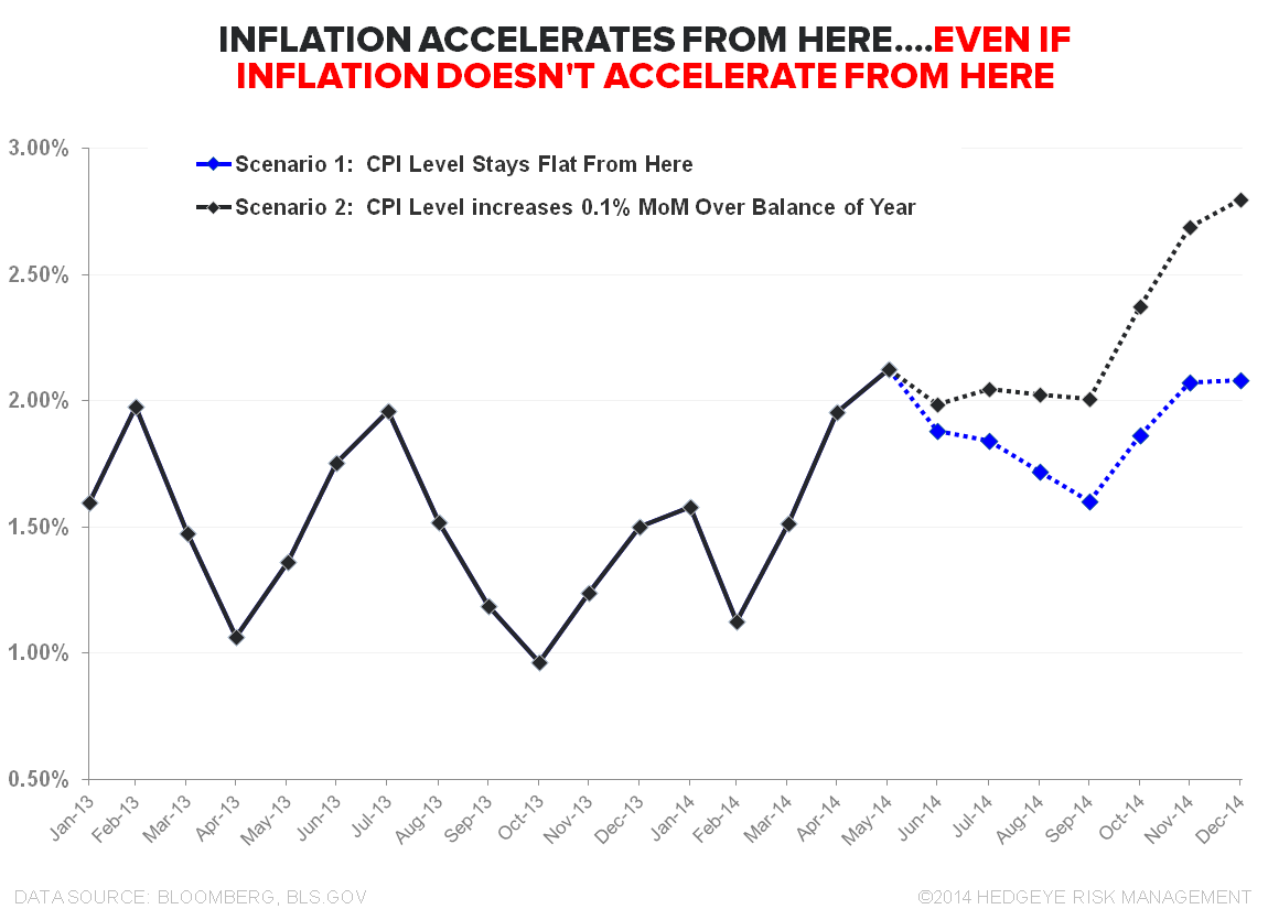 DOUBLE, DOUBLE, TOIL & TROUBLE:  MAY INFLATION - CPI Scenario Analysis