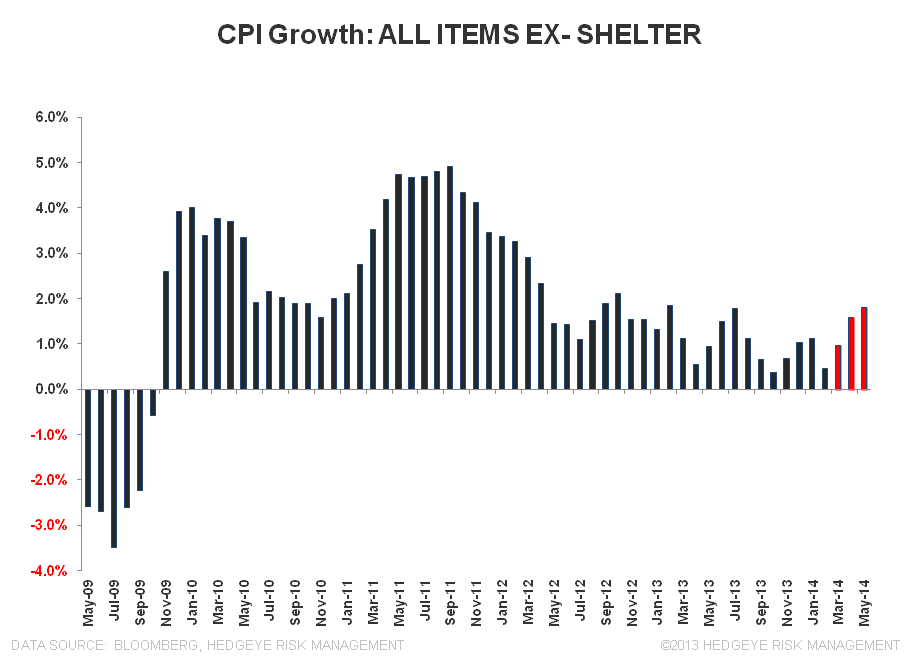 DOUBLE, DOUBLE, TOIL & TROUBLE:  MAY INFLATION - CPI all items ex shelter