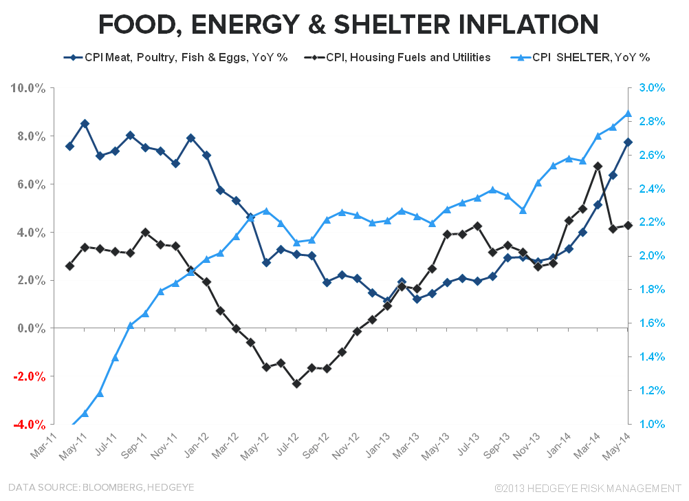 DOUBLE, DOUBLE, TOIL & TROUBLE:  MAY INFLATION - Food Energy Shelter 061714