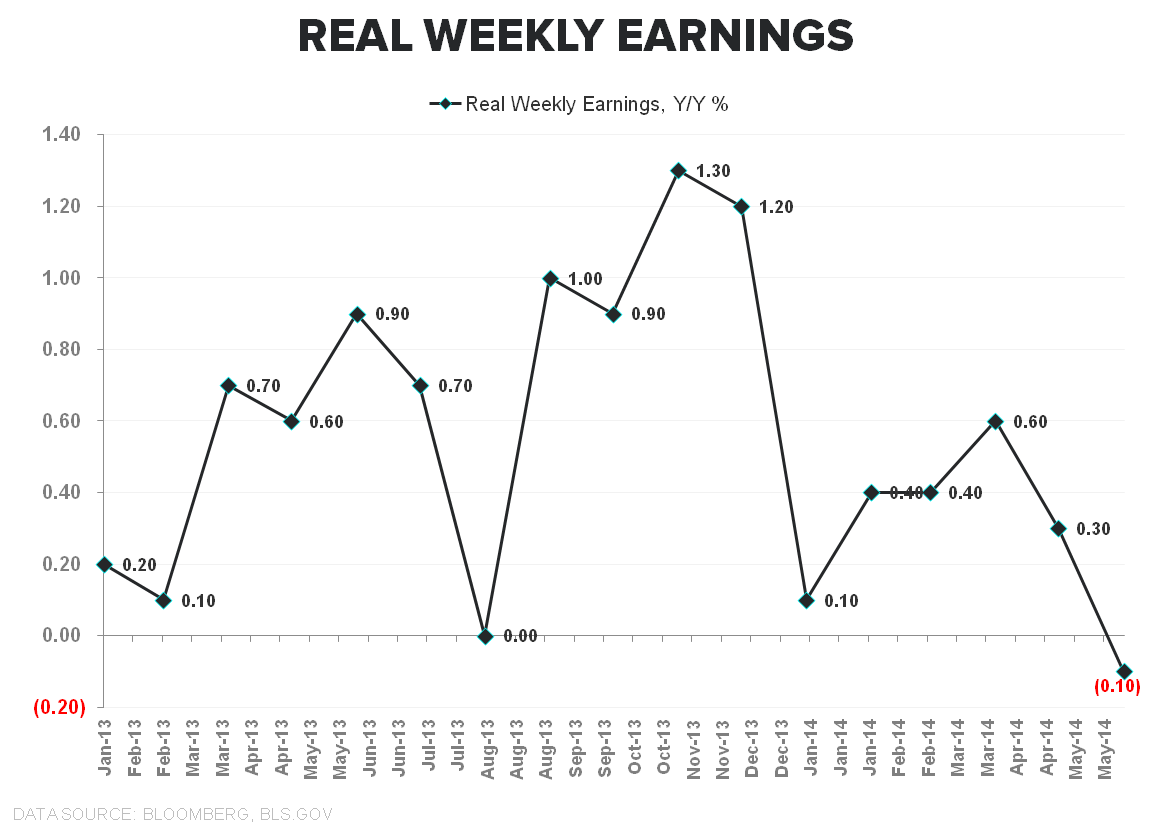 DOUBLE, DOUBLE, TOIL & TROUBLE:  MAY INFLATION - Real Earnings