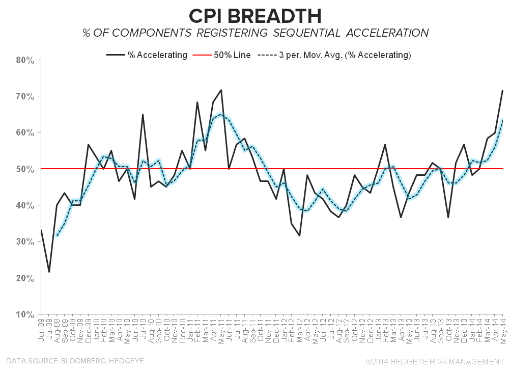 In Case You Were Still Worried About Deflation... - CPI breadth 061714