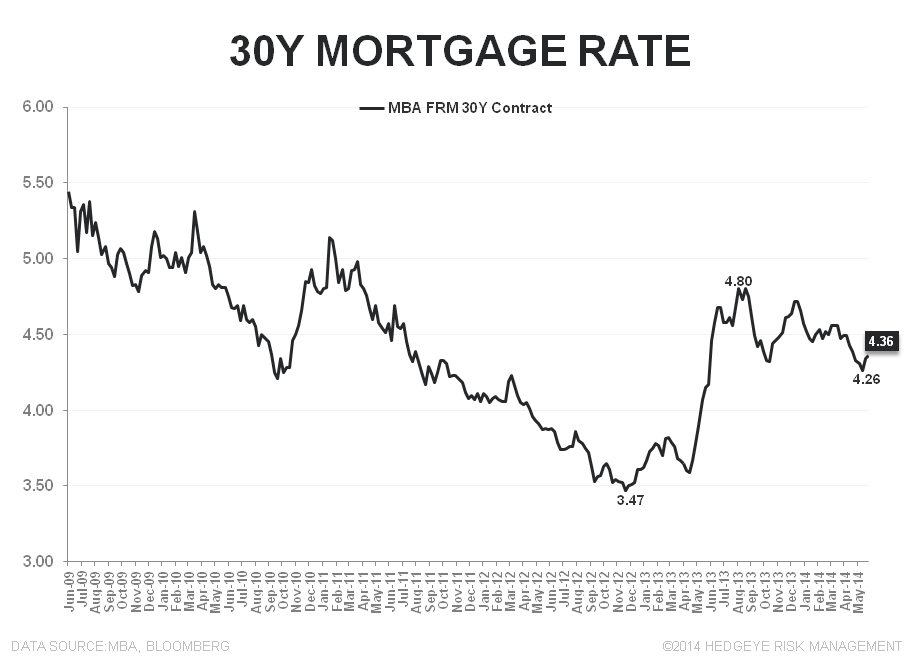 DEMAND DROPS BACK BELOW 180 - 30Y Rate