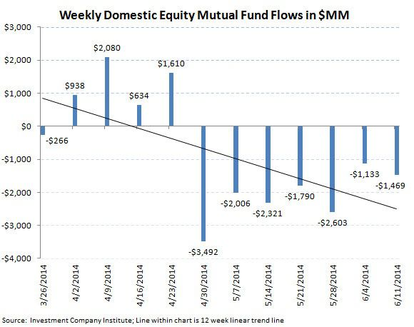 ICI Fund Flow Survey - Bonds Are Running - Above Average Week for Fixed Income - ICI chart2