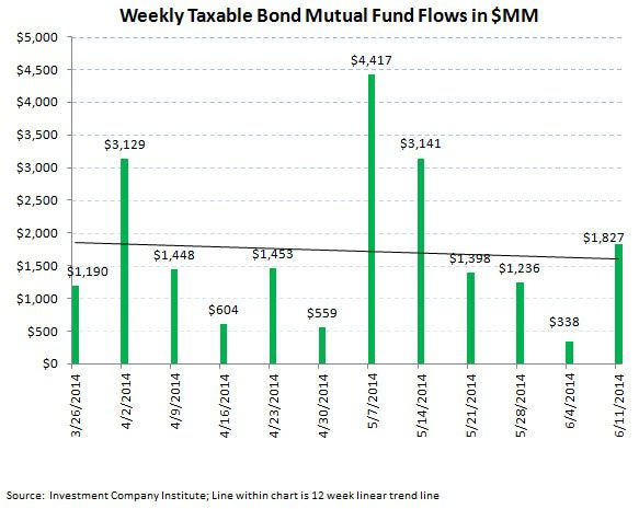 ICI Fund Flow Survey - Bonds Are Running - Above Average Week for Fixed Income - ICI chart4