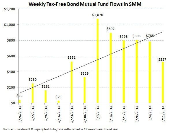 ICI Fund Flow Survey - Bonds Are Running - Above Average Week for Fixed Income - ICI chart5