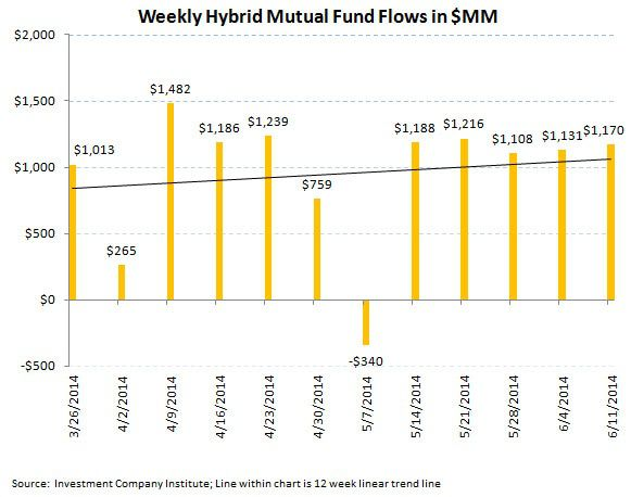 ICI Fund Flow Survey - Bonds Are Running - Above Average Week for Fixed Income - ICI chart6