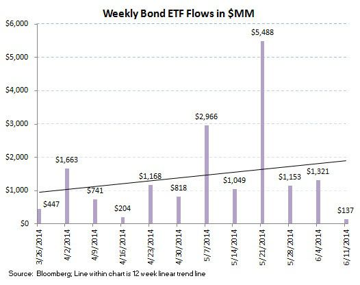 ICI Fund Flow Survey - Bonds Are Running - Above Average Week for Fixed Income - ICI chart8