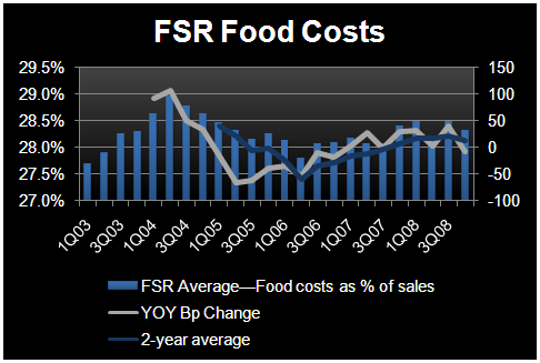 2009 – EYE ON FOOD COSTS - FSR Food Costs