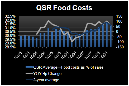 2009 – EYE ON FOOD COSTS - QSR Food Costs