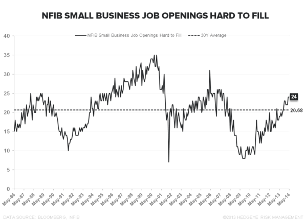INITIAL CLAIMS: 1.5 CYLINDERS - NFIB Jobs Hard to Fill