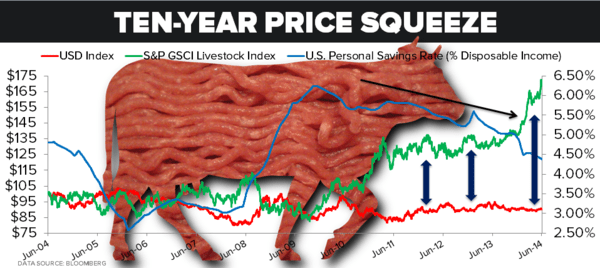 ALL-TIME HIGHS: Can Livestock and Poultry Prices Go Higher? - 10 year chart usd vs. gsci vs. savings rate